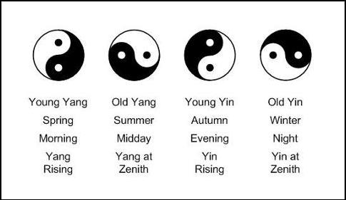 the meaning of yin yang symbol in chinese culture The egg is a symbol at the origin of the world manifestation and the yin-yang  symbol  phoenician, celtic, greek, tibetan, hindu, vietnamese, chinese,  indonesian,  of initiation, or the related christian tradition symbol have the same  meaning  symbols could be provided as they can be found in any tradition or  culture.